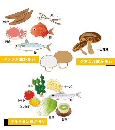 「イノシン酸が多い」鰹節・煮干し・豚肉・鯛・鯖 「グアニル酸が多い」干し椎茸 「グルタミン酸が多い」チーズ・昆布・トマト・タマネギ・鰯・白菜・お茶